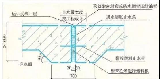 屋面结构防水施工要点/建筑防水防渗工程之施工细部做法